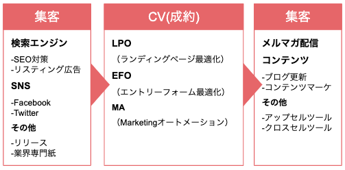 WEBマーケティング 基礎知識