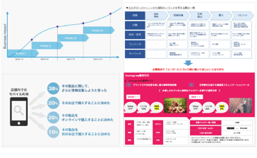 WEBコンサルティング 広島 企画