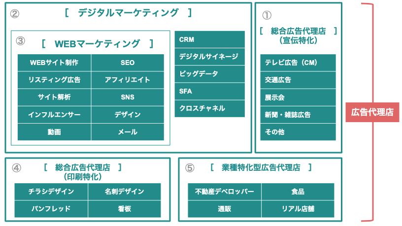 WEBマーケティング 会社選定